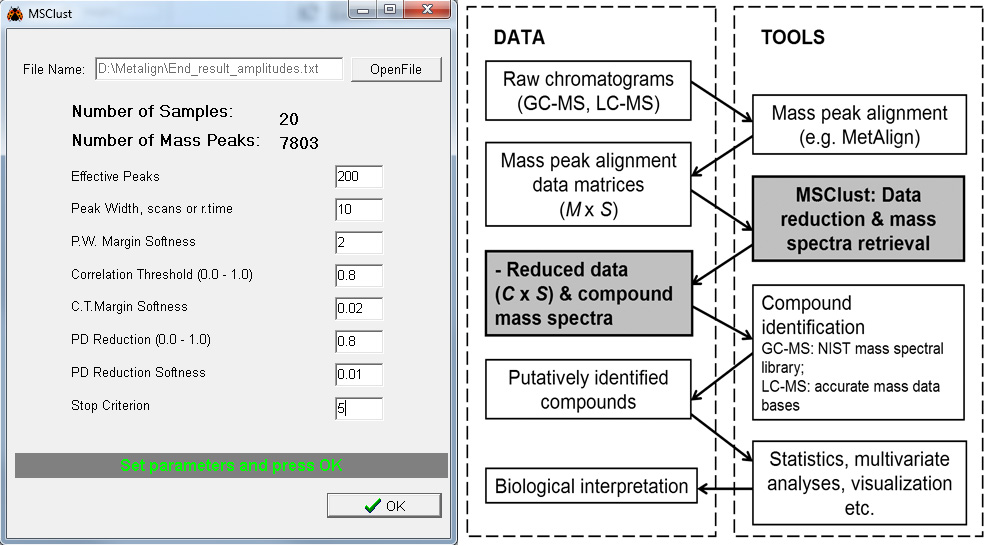 MSClust GUI & a general