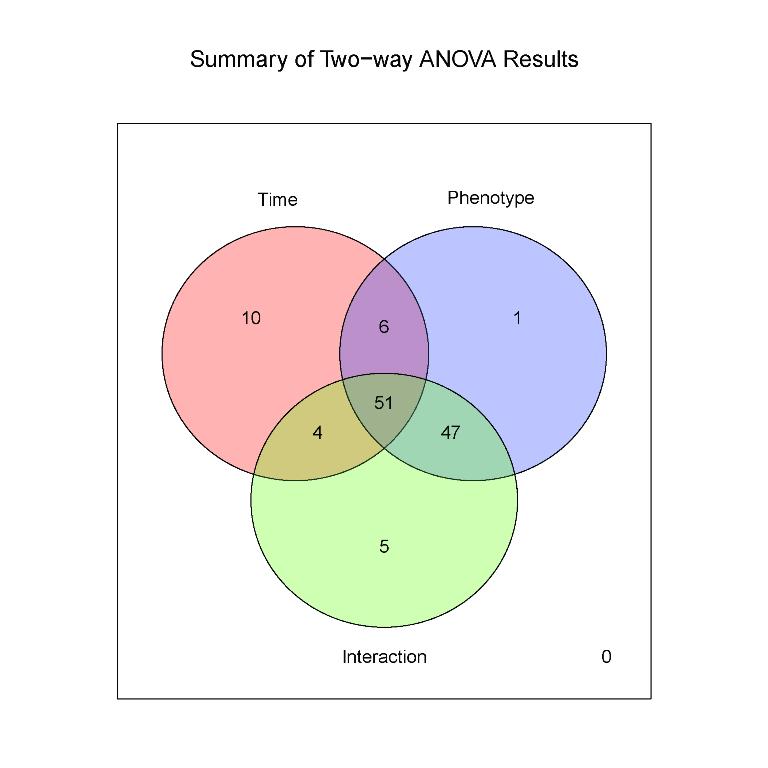 Venn diagram summary of two-way ANOVA results