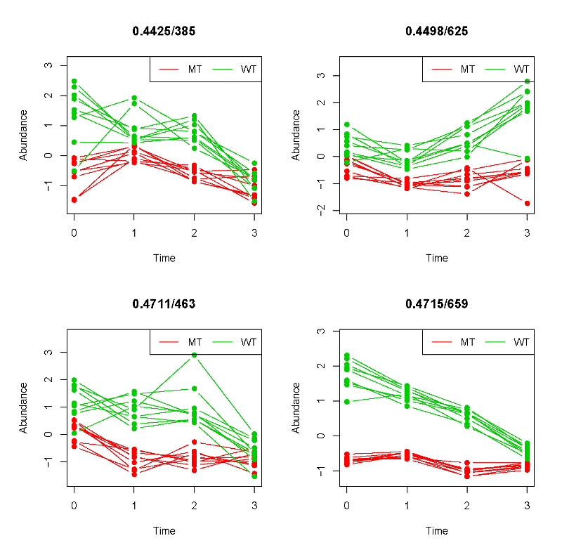 The top four variables with distinctive               temporal profiles