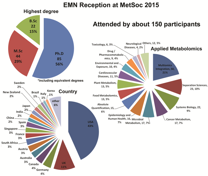 EMN