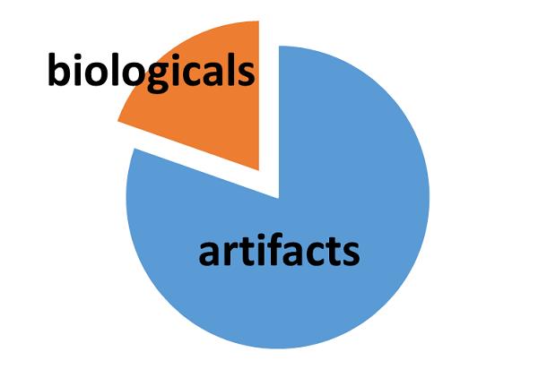 Peak-picking yielded peaks of biological                       (Orange), and non-biological (Blue) origin