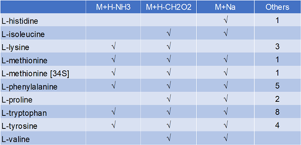 The positive-mode fragmentation of a few of the