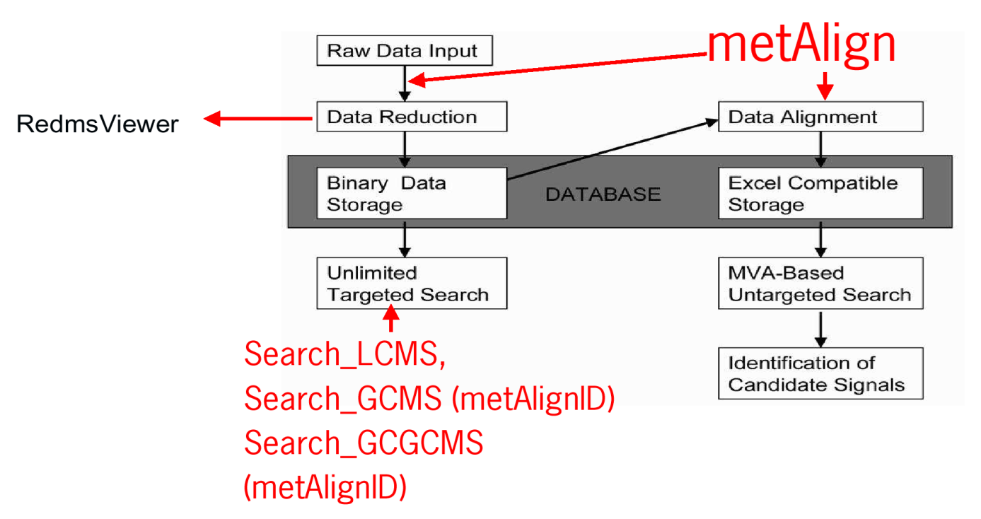 Scheme         of metAlign and related software