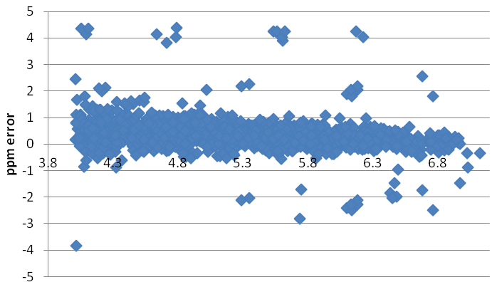 ppm error vs. 10log (intensity) of 10 UHPLC           Orbitrap