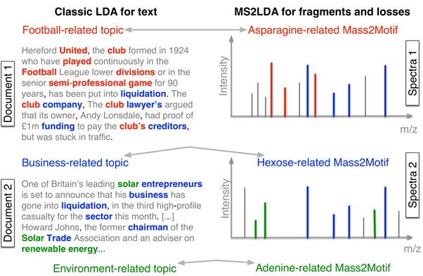 From text mining to metabolomics data