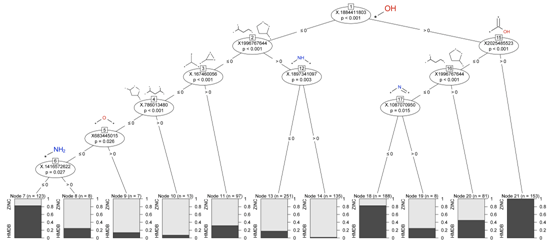 Classification tree of the ECFP_4               features of HMDB and ZINC datasets