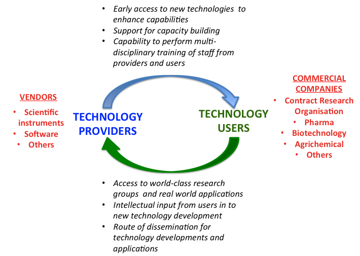 Synergistic relationships are required between