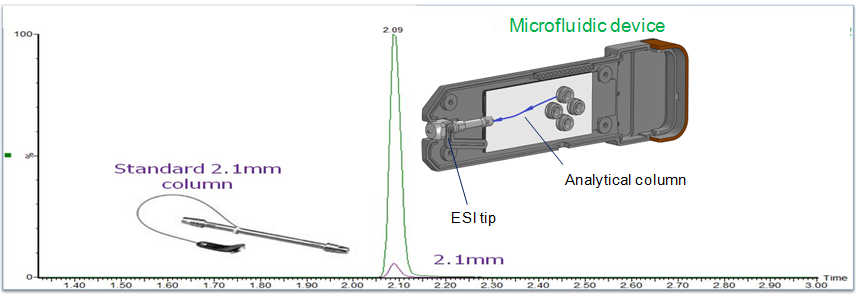 A novel microfluidic device for lipidomics