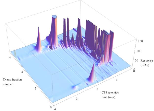 Three-dimensional chromatogram