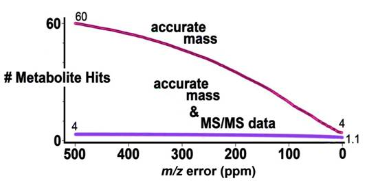 # of metabolite hits generated from the METLIN         database as a function of m/z error & m/z error & tandem         MS data