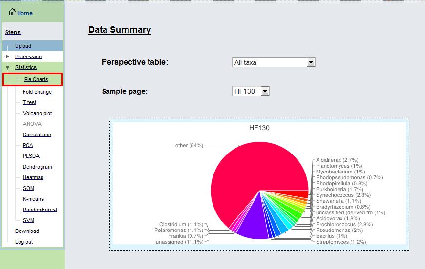 """Taxa         & Phenotype Pie Chart Summary"" page"