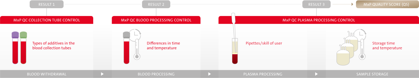 Common