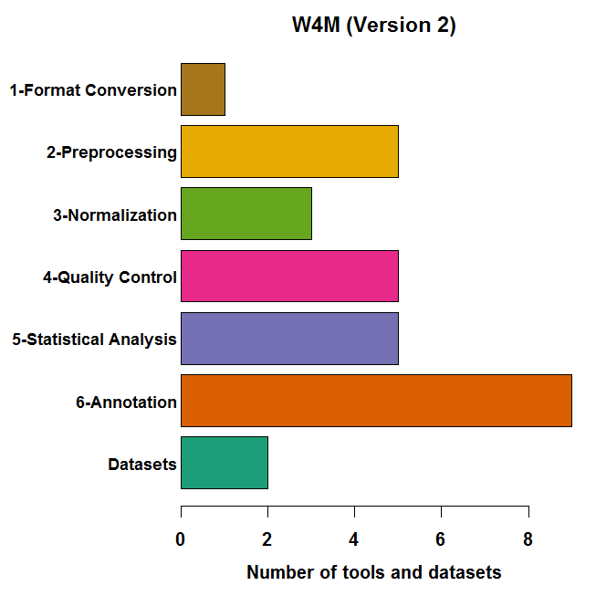 W4M includes 28 modules