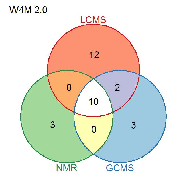 W4M                   module overlap