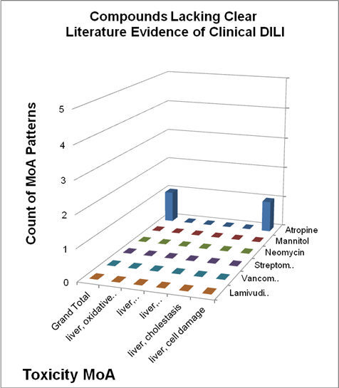 Compounds                 lacking clear literature evidence of clinical DILI