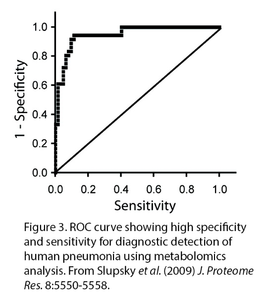 ROC Curve for human
