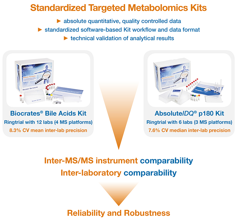 Advantages of standardized targeted metabolomics kits