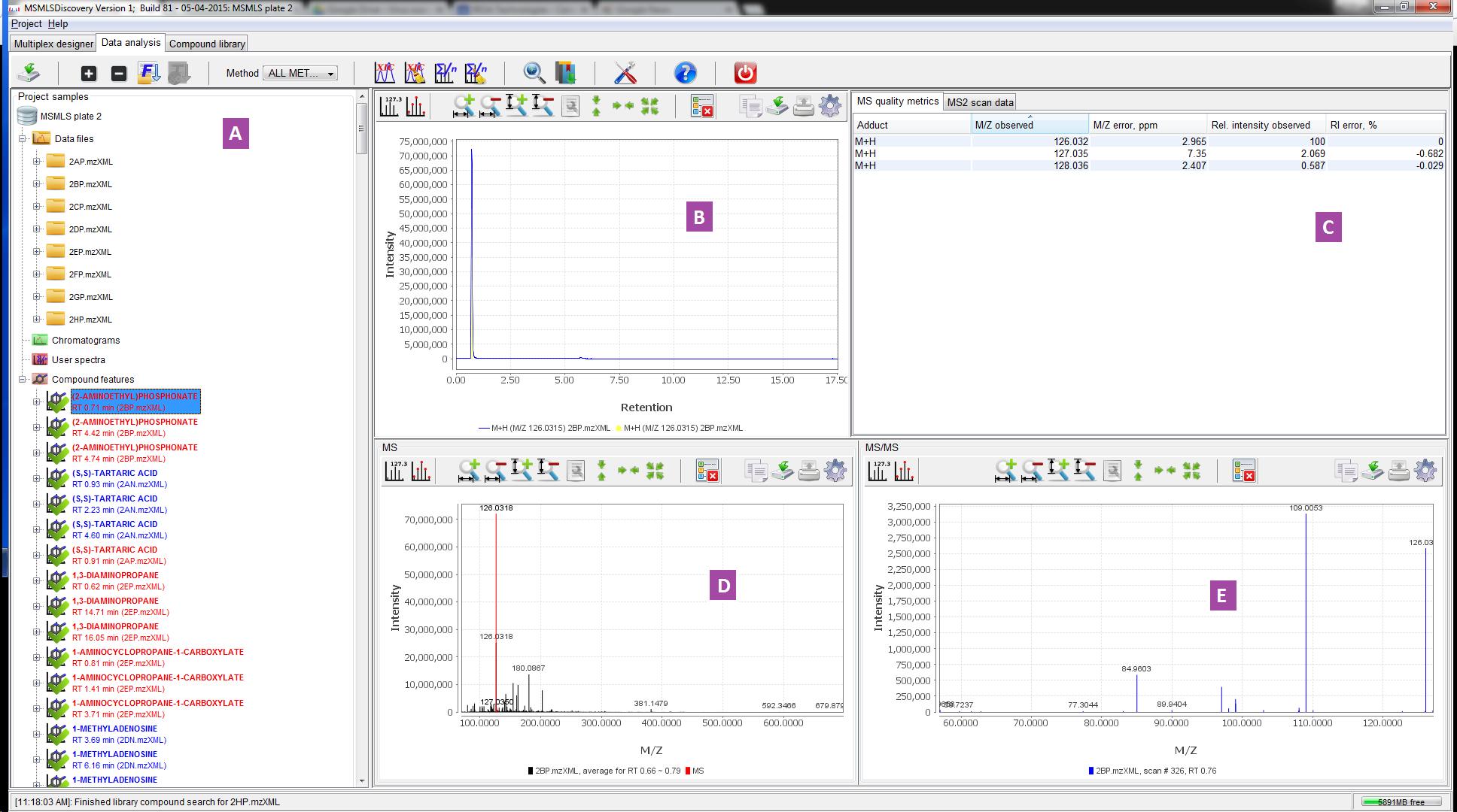 Data analysis panel