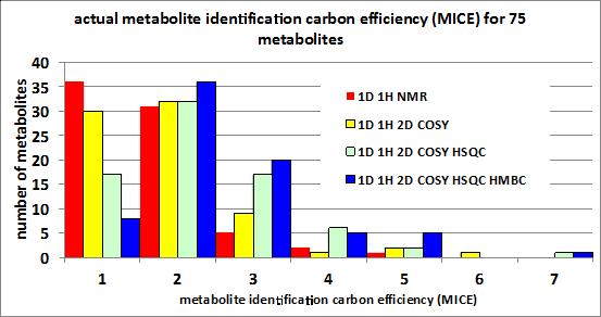 Metabolite identification carbon             efficiency for 75 metabolites