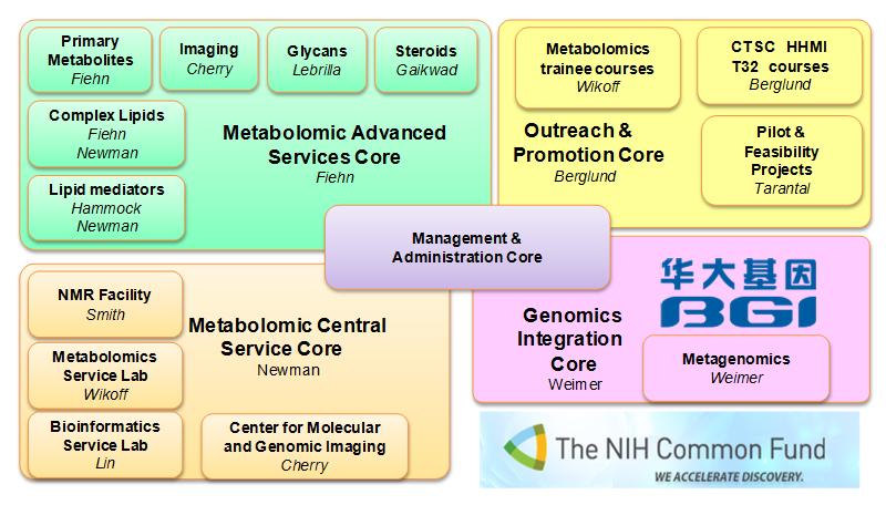 Organizational structure of the NIH         West Coast Metabolomics Center