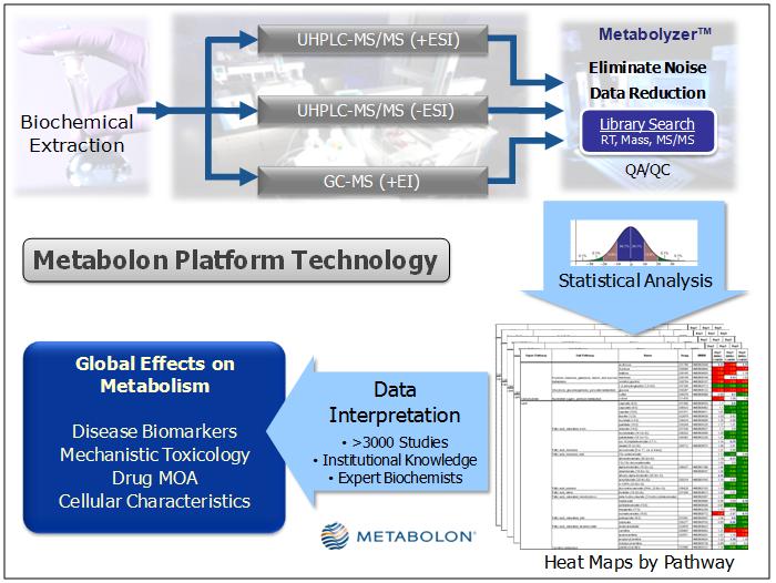 Metabolon           Platform Technology
