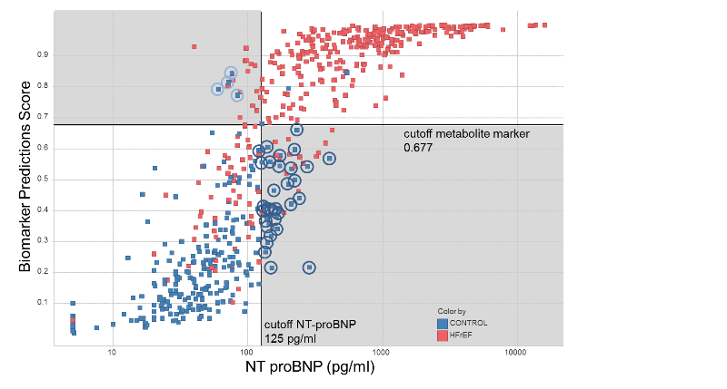 Scatter plot of the           prediction score of the new metabolite-based HFrEF marker