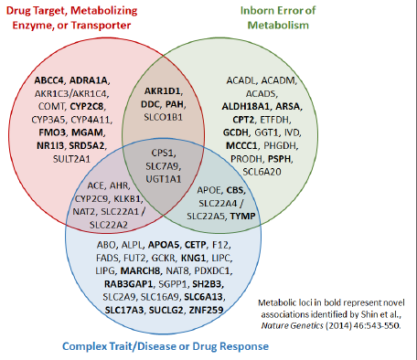 The medical and           pharmacological relevance of metabolomic associations           identified