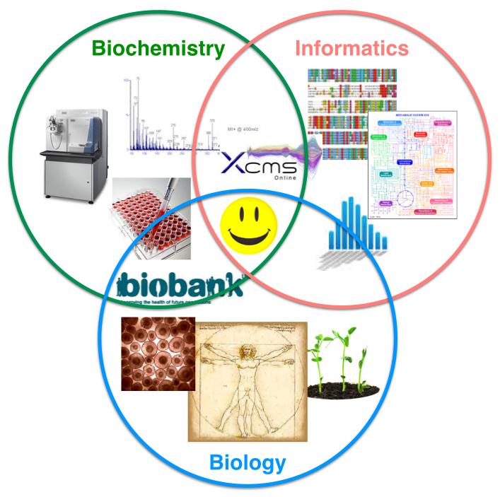 Metabolomics:               Biochemistry, Informatics, Biology