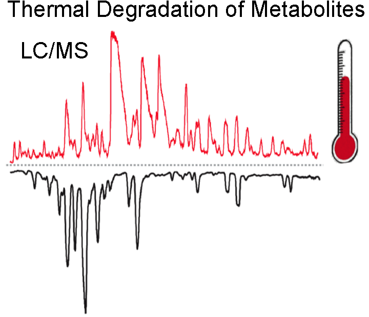 LC/MS analysis before & after heating a
