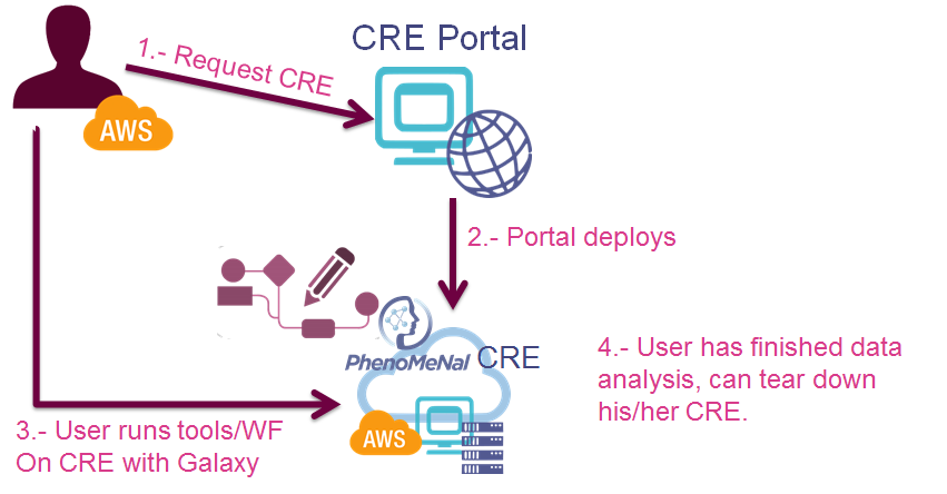 Interaction                                                                                         between the                                                           user with                                                           credits on a                                                           cloud                                                           provider