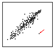 Data visualization for outlier detection