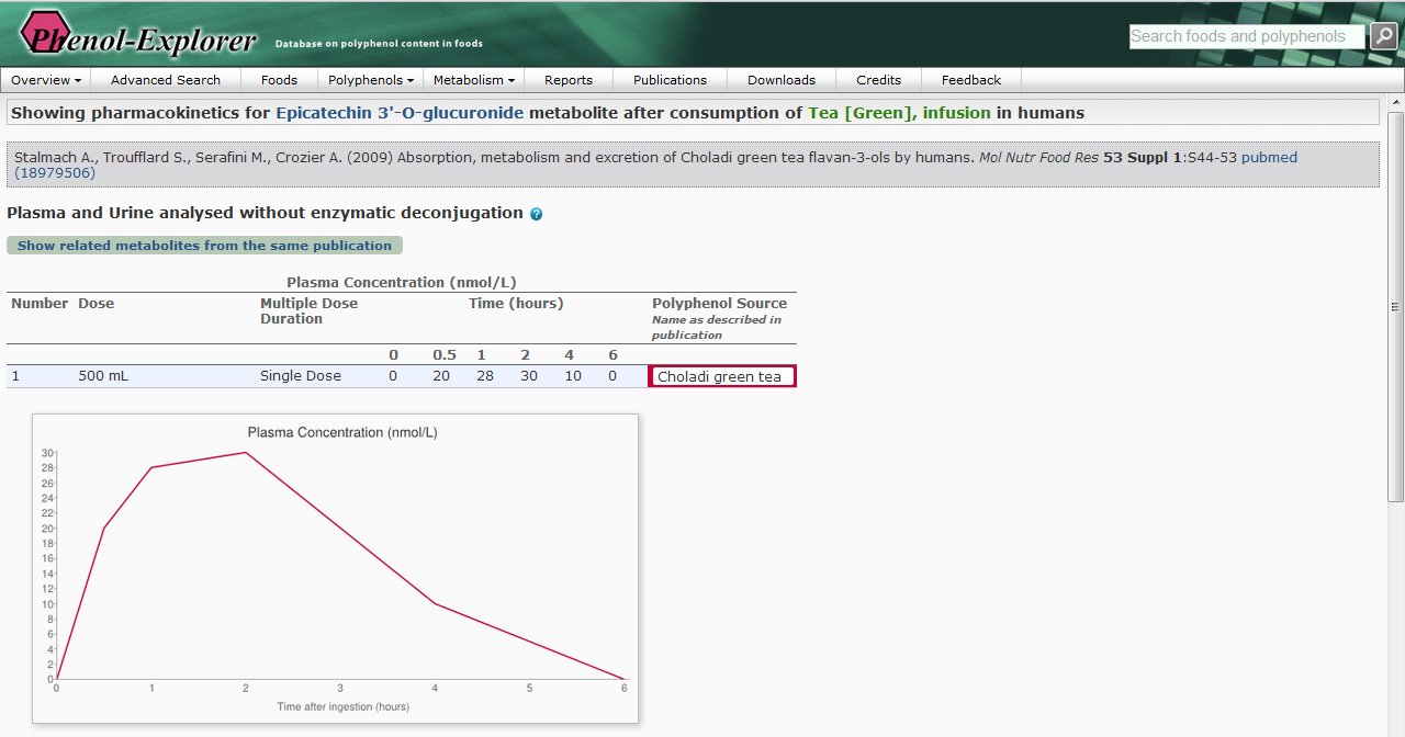 Screenshot of the Phenol-Explorer database showing         pharmacokinetics properties after ingestion of green tea